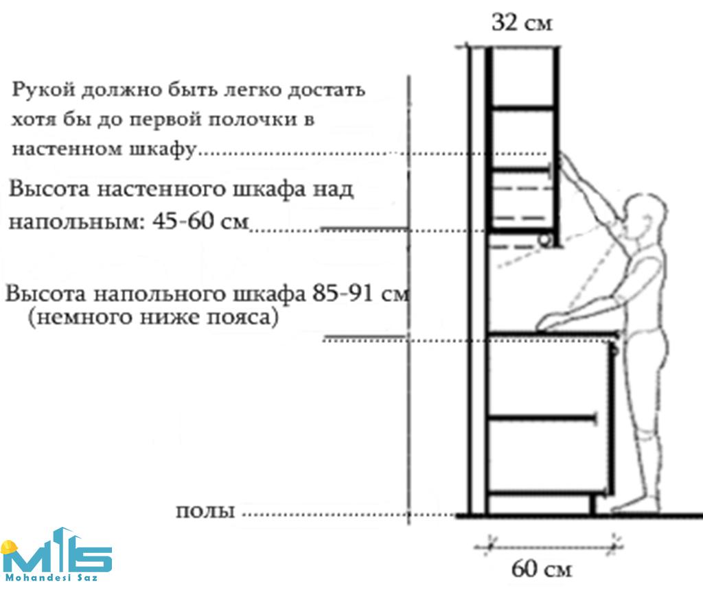 اندازه های استاندارد متریال ها در طراحی